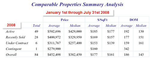 Atkinson Home Sales for 2008