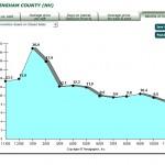 Rockingham County Real Estate Market Report Nov 2009