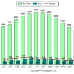 Rockingham County NH Real Estate Market Report February 2011 vs 2012