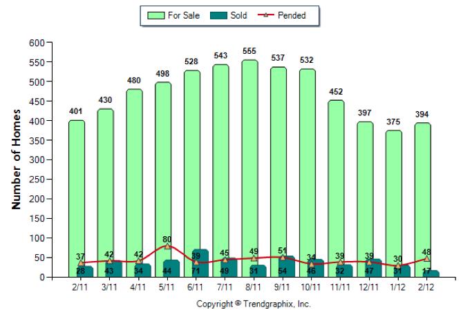 Seacoast NH Real Estate Market Report February 2011 vs 2012 - New