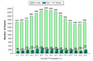 First Quarter Home Sales