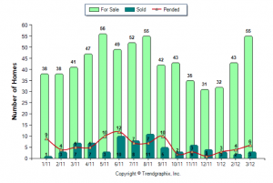 Hampstead Home Sales March 2011 vs 2012