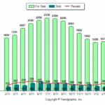Rockingham County Real Estate Home Sales April 2011 vs 2012