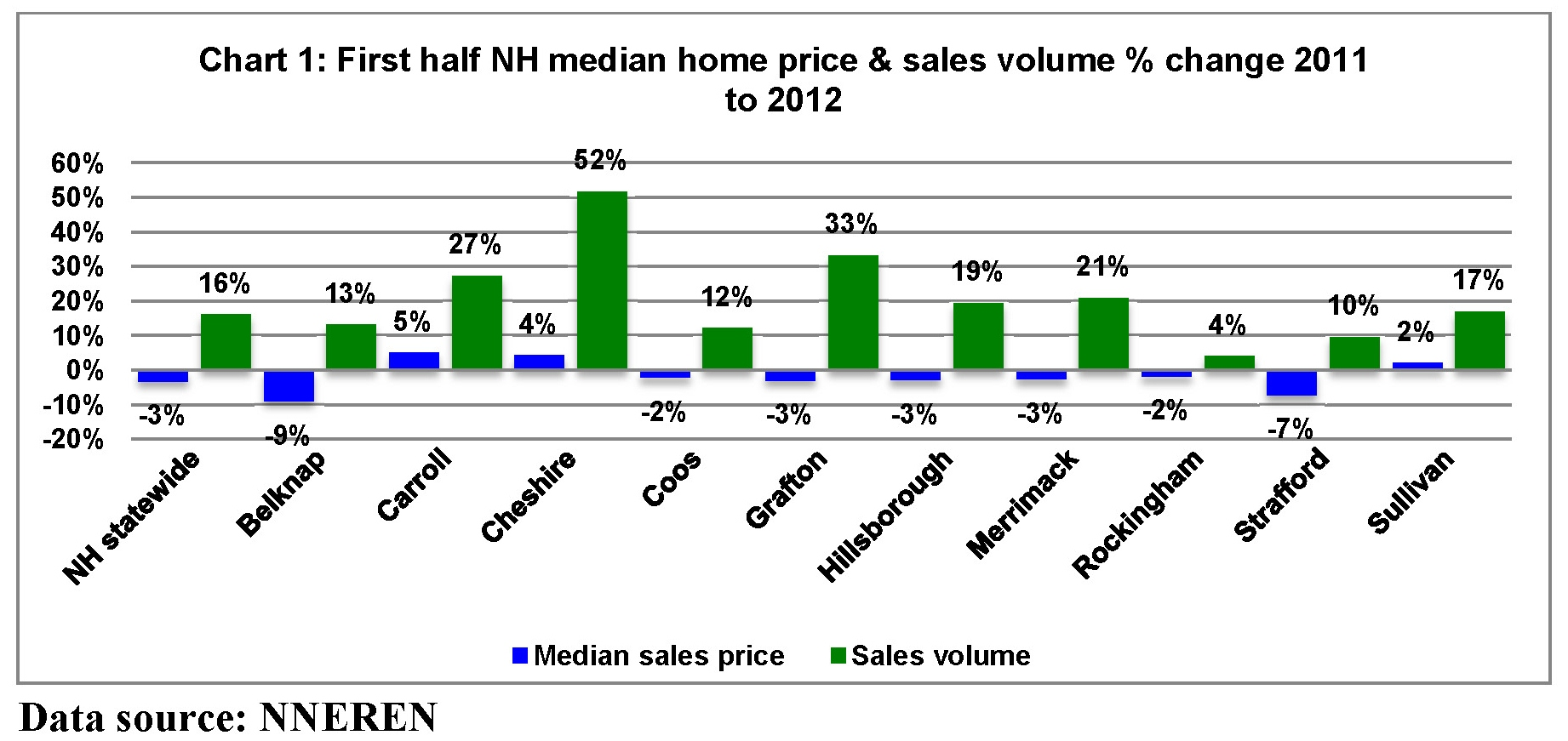 Market trends report archives nh real estate blog filed nvjuhfo Image collections