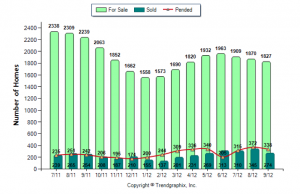 Rockingham County Real Estate Market Report