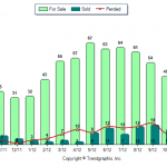 Hampstead NH Real Estate Market Report Nov 2012 vs Nov 2011