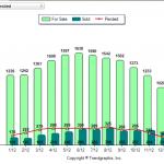 Rockingham County NH Real Estate Market Report January 2012 vs January 2013