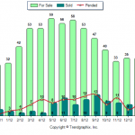 Hampstead NH Real Estate Market Report Feb 2012 vs Feb 2013