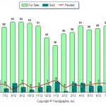 Chester NH Real Estate Market Report for August 2013