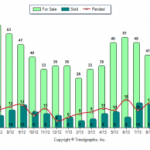 Hampstead NH Real Estate Market Report for September 2013