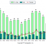 Hampstead NH Market Real Esate Market Report for October 2013