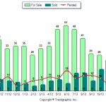 Hampstead NH Real Estate Market Report for December 2013