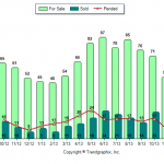 Windham NH Real Estate Market Report for December 2013