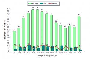 Barnstead Market Report