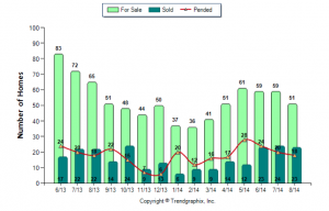 Hampstead NH Real Estate Market Report